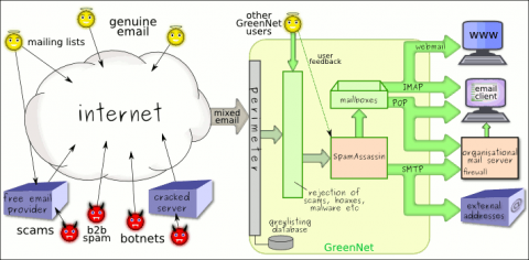Diagram showing mixture of email from internet passing through greylisting, other checks and SpamAssassin and being delivered to end users via SMTP, POP or IMAP