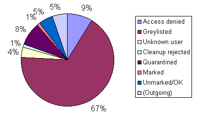 A breakdown of spam received and blocked, Jan 2008
